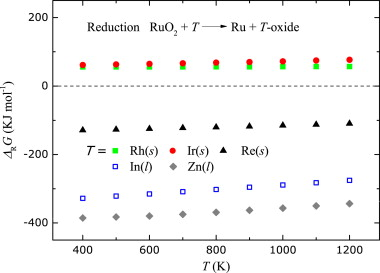 Influence of oxide impurities on the chemical tuning of the ellingham diagram for reductions of ruo2 with all possible starting elements in ru095t005in3 tre rh ccuart Image collections