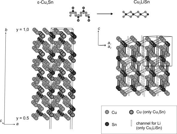 CuLi2Sn and Cu2LiSn: Characterization by single crystal XRD