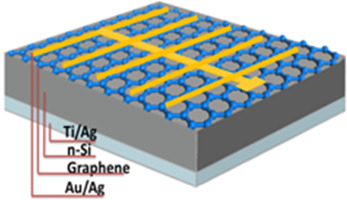 Ruoff Solar top grid monolayer graphene si schottkey solar cell sciencedirect