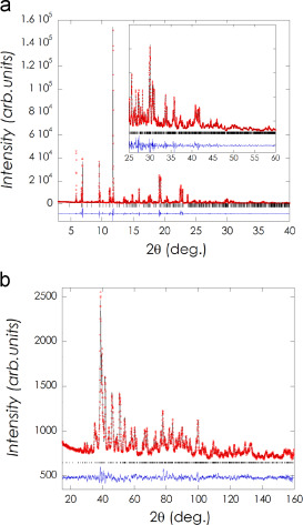 Low temperature synthesis and characterization of namof phases rietveld refinement of na5v3f14 using above synchrotron x ray diffraction data and below neutron diffraction data experimental pattern red dots fandeluxe Gallery