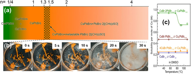 Zero-dimensional cesium lead halide perovskites: Phase