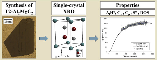 Synthesis, crystallographic structure and thermodynamic