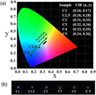 Extended color tunability and efficient white-light generation