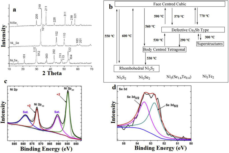 Fabrication and applications of nickel selenide - ScienceDirect