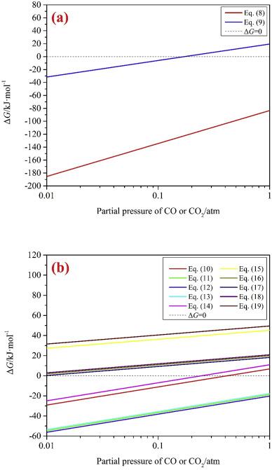 Preparations of titanium nitride, titanium carbonitride and
