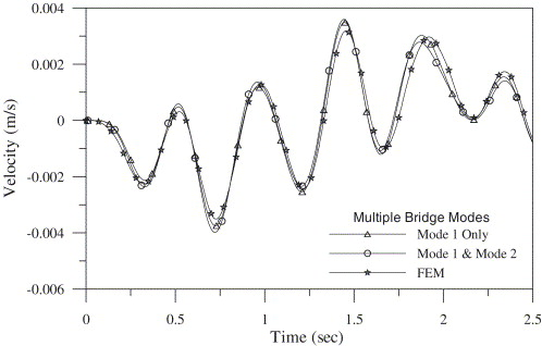 Vehicle–bridge interaction dynamics and potential