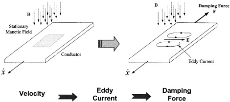 EDDY CURRENT DAMPING PDF DOWNLOAD