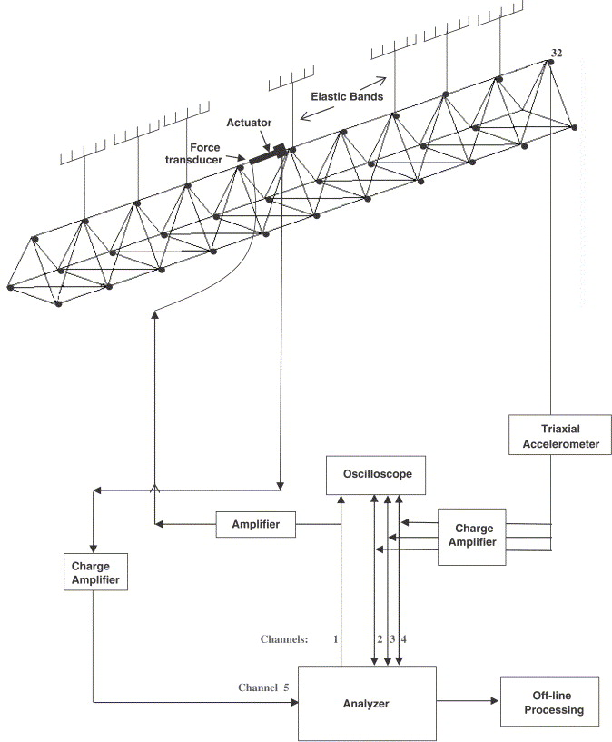 Active Vibration Control Avc Of A Satellite Boom Structure Using