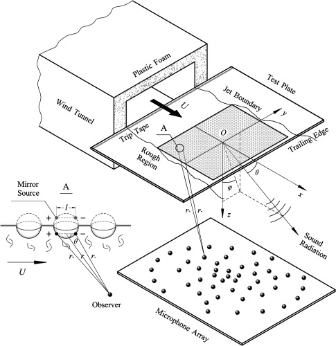 Measurement And Simulation Of Surface Roughness Noise Using Phased