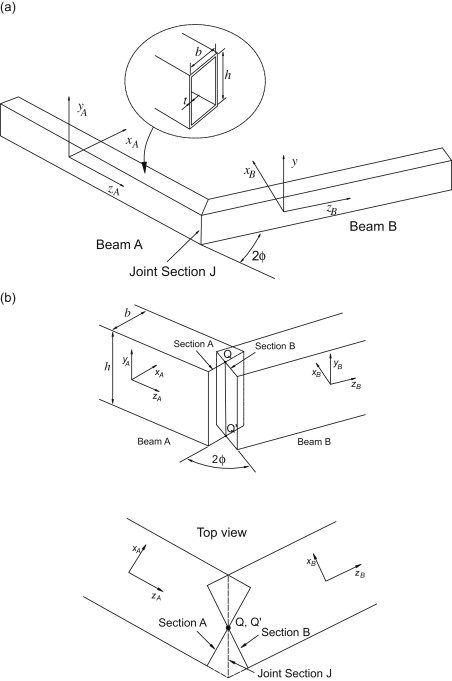 Vibration Analysis Of Piecewise Straight Thin Walled Box Beams