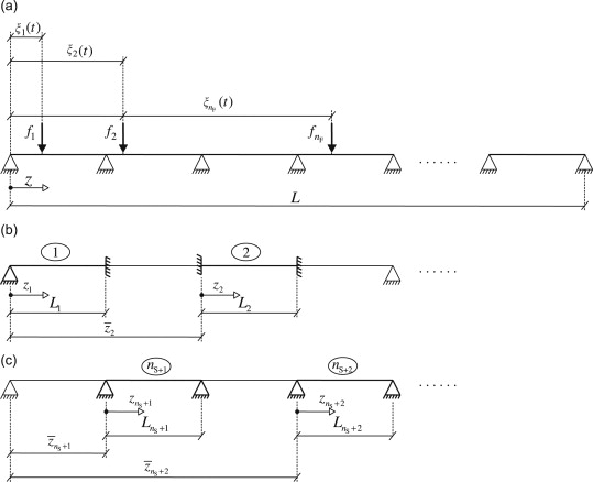 A substructure approach tailored to the dynamic analysis of multi