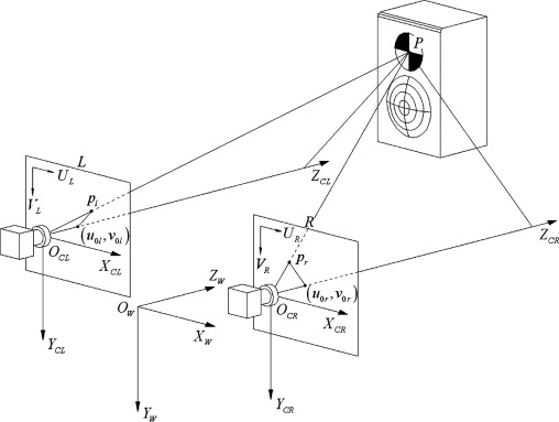 Development And Calibration Of Acoustic Video Camera System For