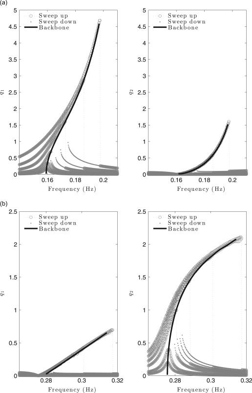 Identification of backbone curves of nonlinear systems from