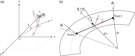 Vehicle–track interaction at high frequencies – Modelling of a ...