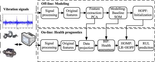 Machine health prognostics using the Bayesian-inference