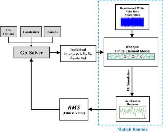 Optimization of chiral lattice based metastructures for broadband