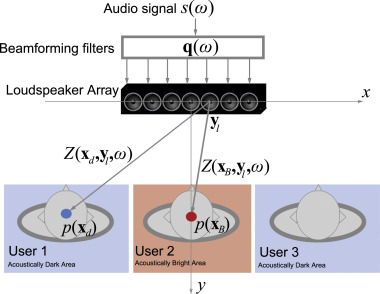 Theoretical and experimental comparative analysis of beamforming