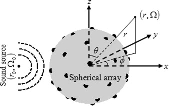 Functional delay and sum beamforming for three-dimensional