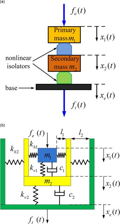 On the transmissibilities of nonlinear vibration isolation