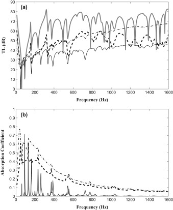Absorption and transmission of boundary layer noise through flexible