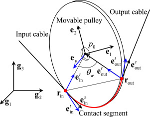 Hybrid modeling for dynamic analysis of cable-pulley systems with