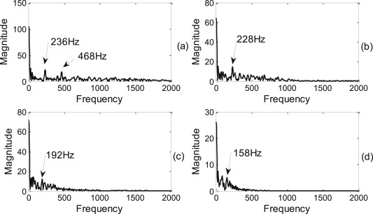 A combined approach for weak fault signature extraction of