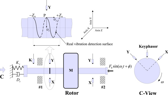 Investigation on the subsynchronous pseudo-vibration of