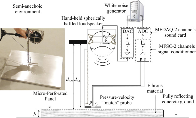Sound attenuation and absorption by micro-perforated panels