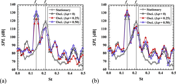 Forced-oscillation control of sound radiated from the flow