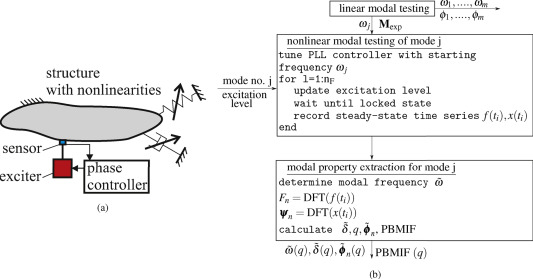 A phase resonance approach for modal testing of structures with