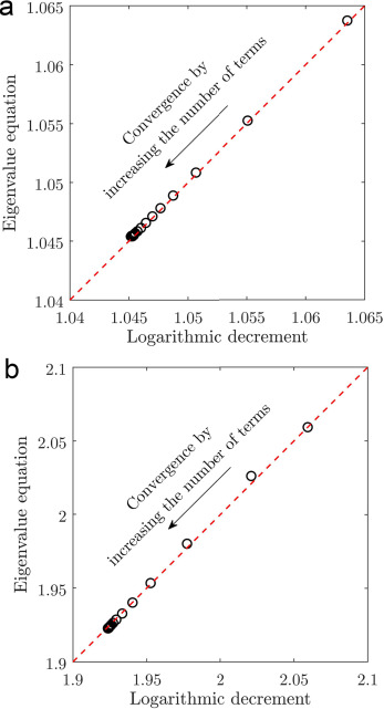 Control-oriented model for the dynamic response of a damped cable