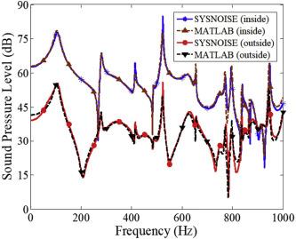 Boundary control of sound transmission into a cavity through