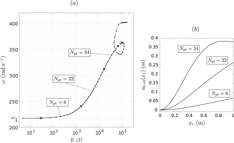 Nonlinear Normal Mode Continuation Through A Proper Generalized