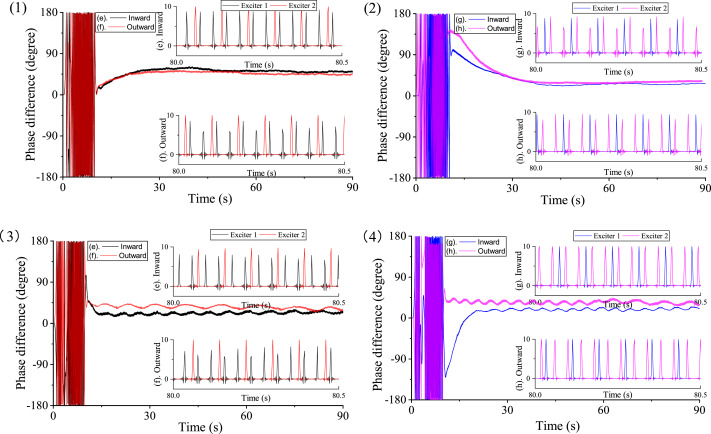 Times-frequency synchronization of two exciters with the