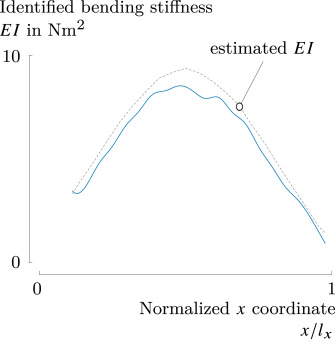 Local bending stiffness identification of beams using simultaneous