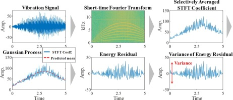 Variance of energy residual (VER): An efficient method for