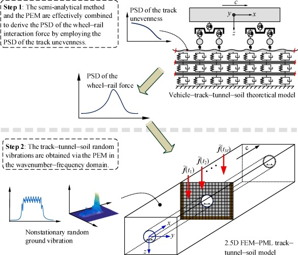 An efficient approach for prediction of subway train-induced ground