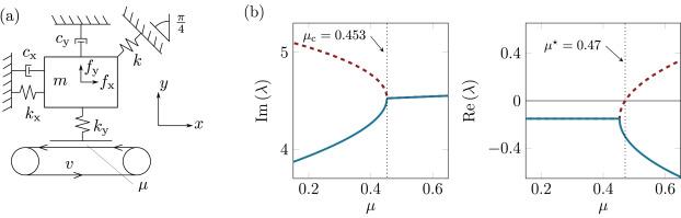 Energy harvesting below the onset of flutter - ScienceDirect