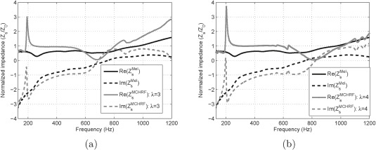 Numerical and experimental investigations on the acoustic