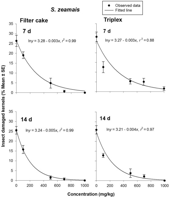 Efficacy of filter cake and Triplex powders from Ethiopia
