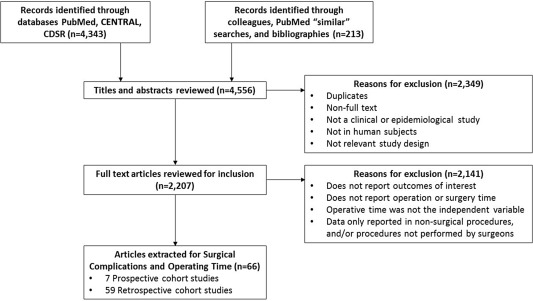 Prolonged operative duration is associated with