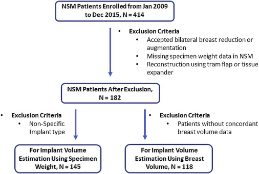 Pdf) natrelle silicone breast implant follow-up study.