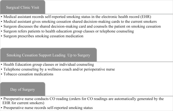 Evaluation of a Pilot Perioperative Smoking Cessation
