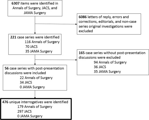 Analysis of National Presentations of Surgical Case Series
