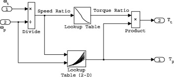 Longitudinal dynamics of a tracked vehicle: Simulation and
