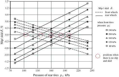how driving wheels of front loaded tractor interact with the terrain rh sciencedirect com