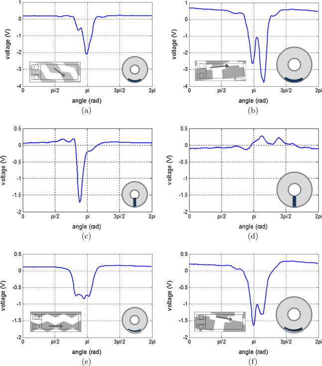 Investigation into use of piezoelectric sensors in a wheeled