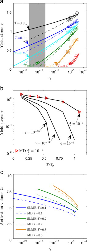 Strain Rate And Temperature Dependence Of Yield Stress Of Amorphous