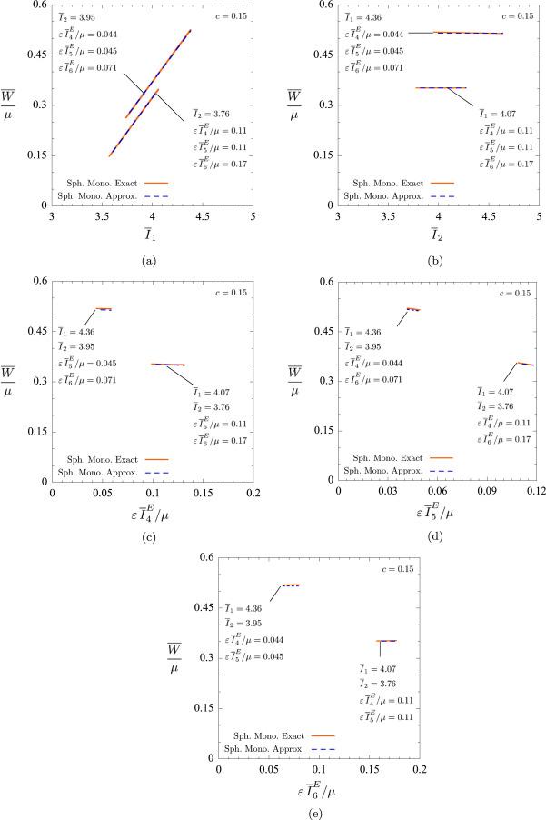 Nonlinear Electroelastic Deformations Of Dielectric Elastomer