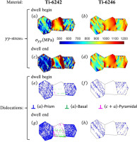 Dwell Fatigue In Two Ti Alloys An Integrated Crystal Plasticity And